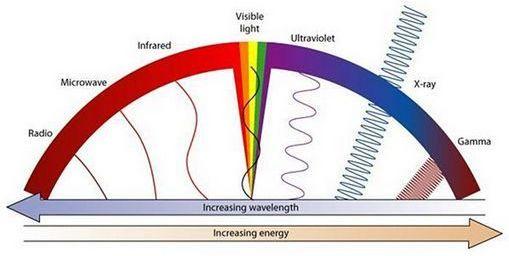 Over Infrarood Verwarming